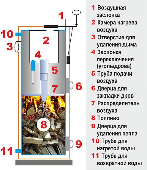 STROPUVA  Стропува - котел длительного горения